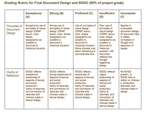 sample grading rubric for document design project